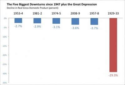 An essay on the great depression